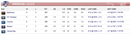 American League East Standings 41011
